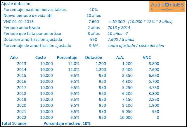 ajuste de la amortización de inversiones anteriores a 2015, para el caso en que el nuevo porcentaje sea inferior al que se venía aplicando