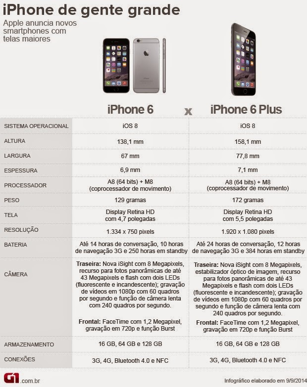 Diferença do IPhone6 e IPhone6 Plus