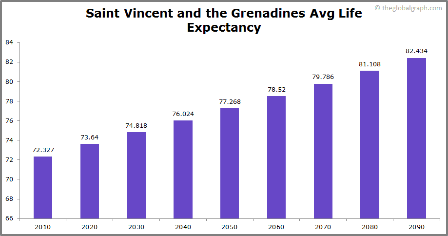 Saint Vincent and the Grenadines  Avg Life Expectancy
