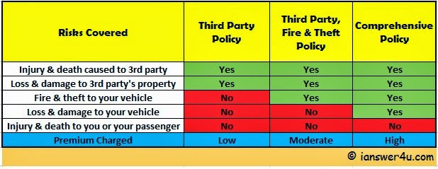 Comparison Chart Of Diffe Types Car Insurance Third Party
