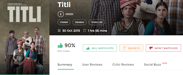 Titli 2015 Full Hindi Movie 700Mb 300mb Free Download