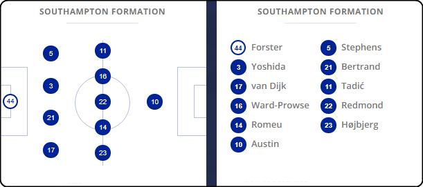 Prediksi Skor Chelsea vs Southampton, Prediksi Sepakbola 16 Desember 2017, Prediksi Bola Chelsea vs Southampton, Prediksi Jitu Chelsea vs Southampton, Preview Pertandingan, Detail Info, Premier League