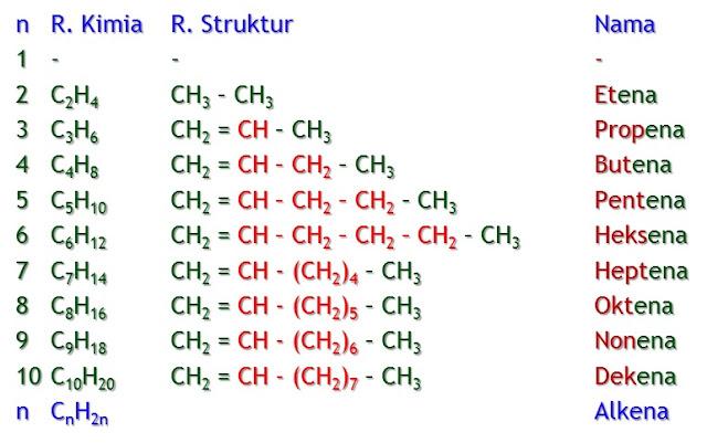 deret homolog alkena