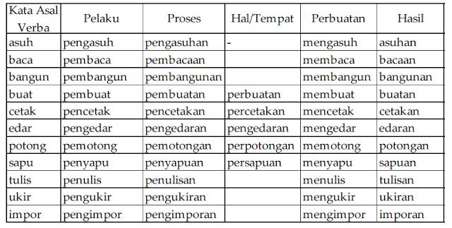 soal bahasa Indonesia  Jelaskan klasifikasi kata berdasarkan bentuk kata ,yaitu kata dasar dan ...