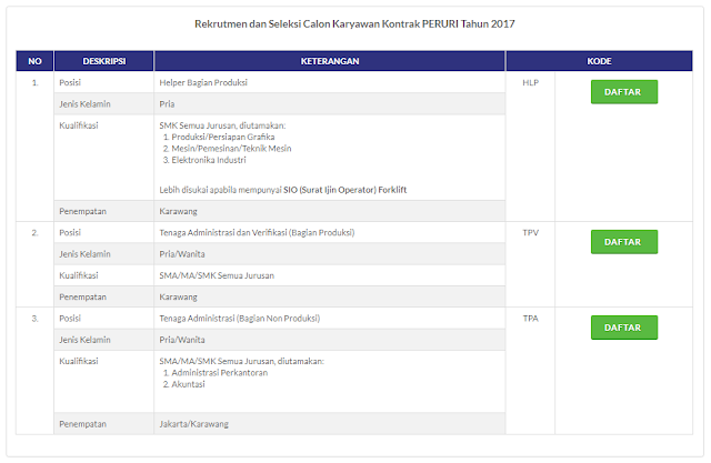 Lowongan Tenaga Kerja Kontrak Peruri 2017