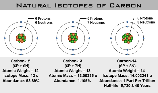 isotopes radiocarbon dating