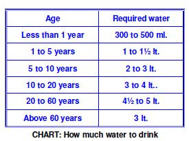 to liters  day will make all the symptoms vanish you get benefits of drinking water also constipation concepts how much drink perfect answer rh conceptsspot