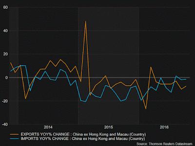 Las exportaciones de China continúan disminuyendo debido a la moderada demanda - octubre 2016