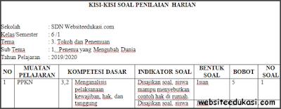Kisi-kisi PH/UH Kelas 6 Tema 3 Kurikulum 2013 Terbaru