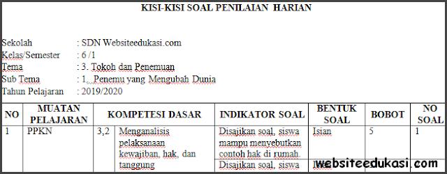 Kisi-kisi PH / UH Kelas 6 Tema 3 Kurikulum 2013 Terbaru