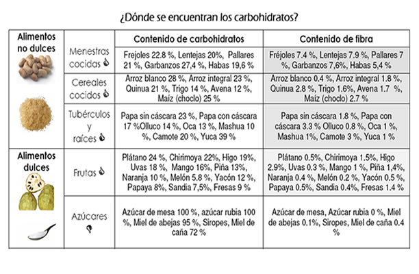 grupo de alimentos proteinas carbohidratos
