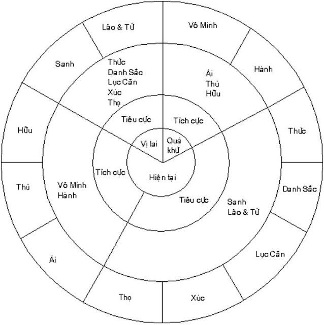 Vòng tròn Thập Nhị Nhân Duyên- ĐỨC PHẬT và PHẬT PHÁP - Đạo Phật Nguyên Thủy (Đạo Bụt Nguyên Thủy)