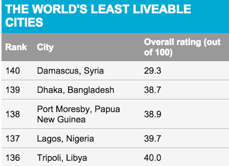 World s least liveable cities in 2015 lagos nigeria tops for List of best cities to live in the world