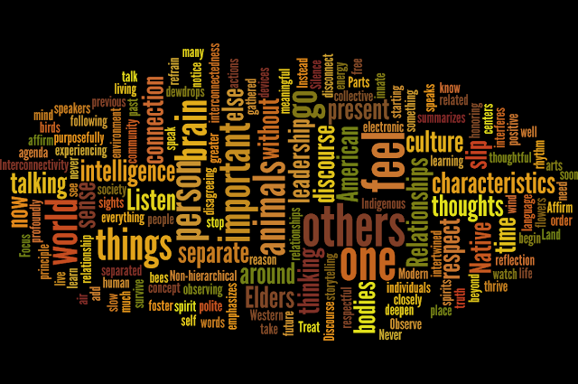 Word Cloud of Blog Posting