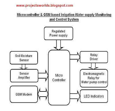 ECE Project on GSM Based Irrigation Water Supply ...
