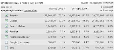 статистика поиска картинок в поисковых системах