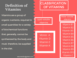 Definition and Classification of Vitamins