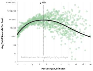 Grafik kesesuaian antara panjang artikel dengan waktu baca