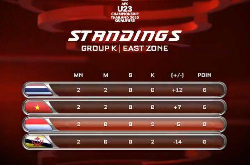 Klasemen Grup K Kualifikasi Piala Asia U-23 2020