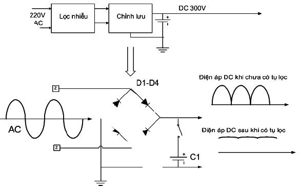 Hình 6 - Cầu đi ốt chỉnh lưu hai nửa chu kỳ điện áp, khi chưa có tụ thì điện áp DC đầu ra có dạng nhấp nhô, khi có tụ thì điện áp DC được lọc thành điện áp phẳng.