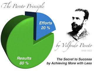 Mari Mengenal Prinsip Pareto (80/20)