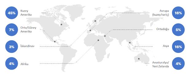 PEX 2018 anket katılımcıları