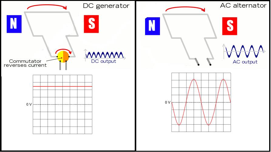 DC & AC Generator