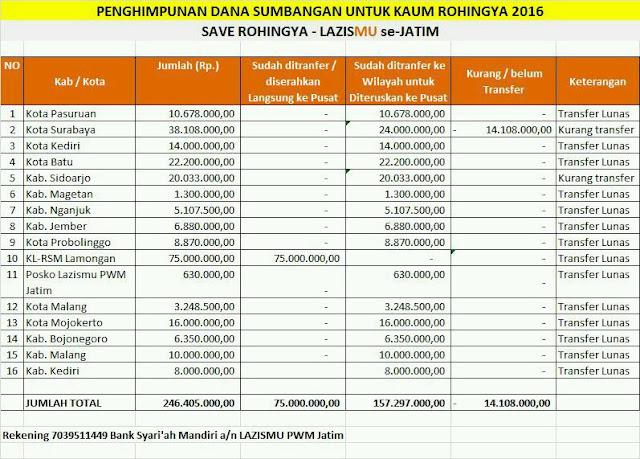 Tabel hasil donasi kemanusiaan muslim Rohingya di Rakhine -Myanmar