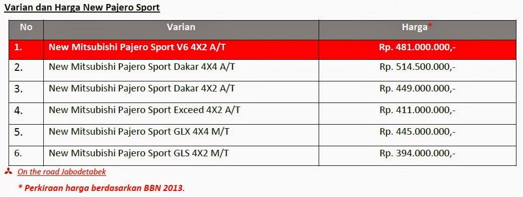 Grand New Avanza Vs Veloz G 2016 Harga Dan Spesifikasi Fortuner Pajero Sport | Autos Post