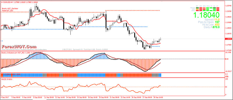 Forex-Momentum-Support-Resistance