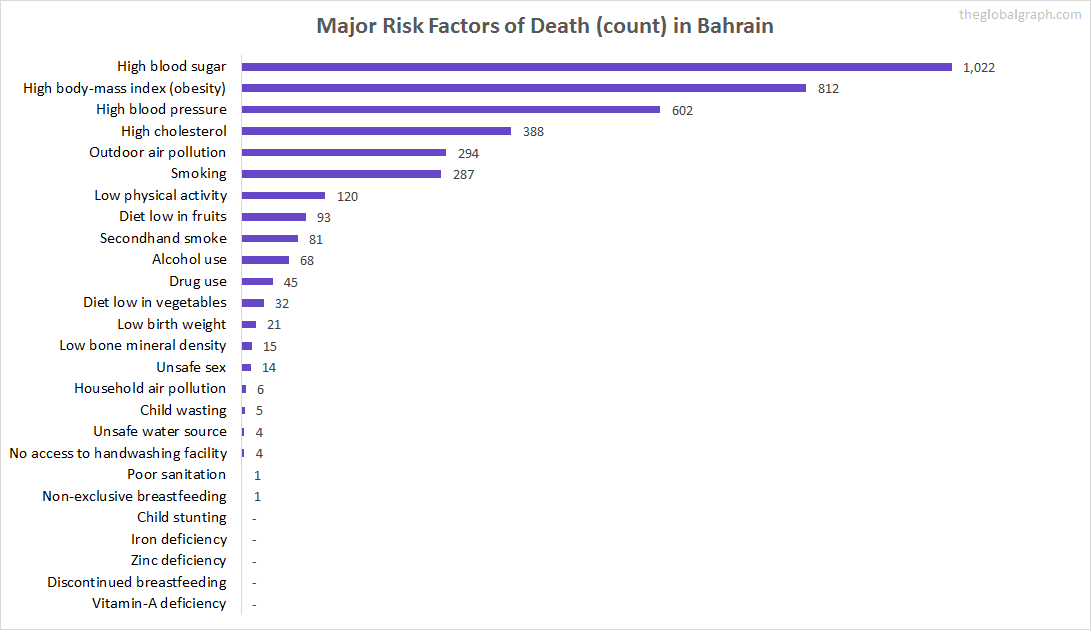 Major Cause of Deaths in Bahrain (and it's count)
