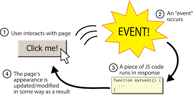 javascript events kullanımı