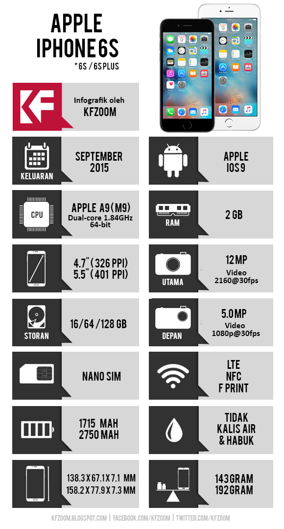 Infografik Spesifikasi Apple iPhone 6S