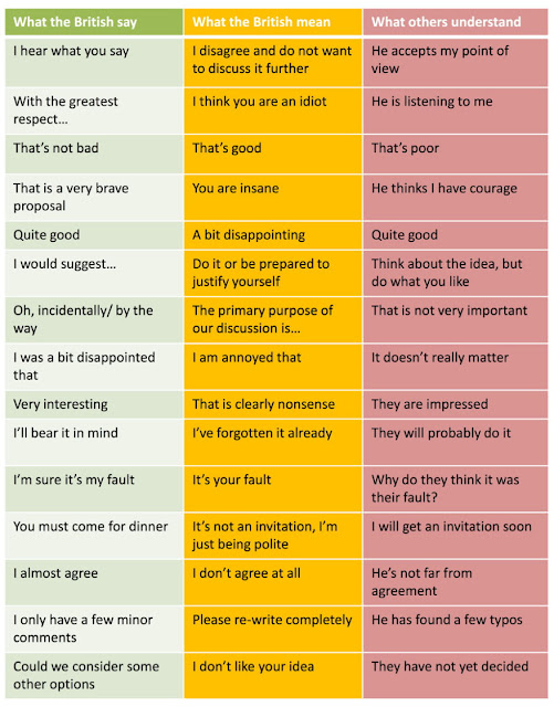 Funny British Translation Guide Joke Picture