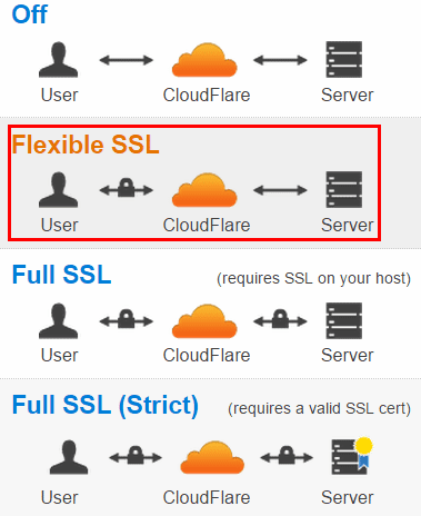 CloudFlare SSL Options