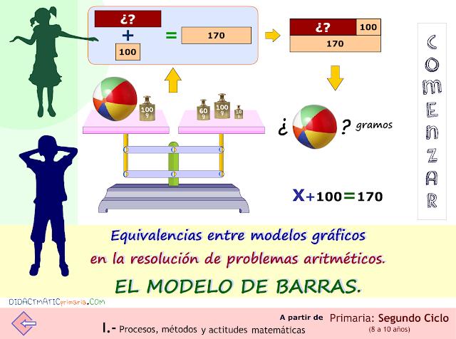 Equivalencias entre modelos gráficos en la resolución de problemas aritméticos. El modelo de barras.