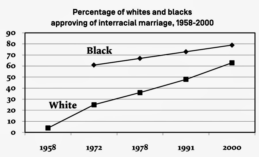 Topic Data interracial marriage think, what