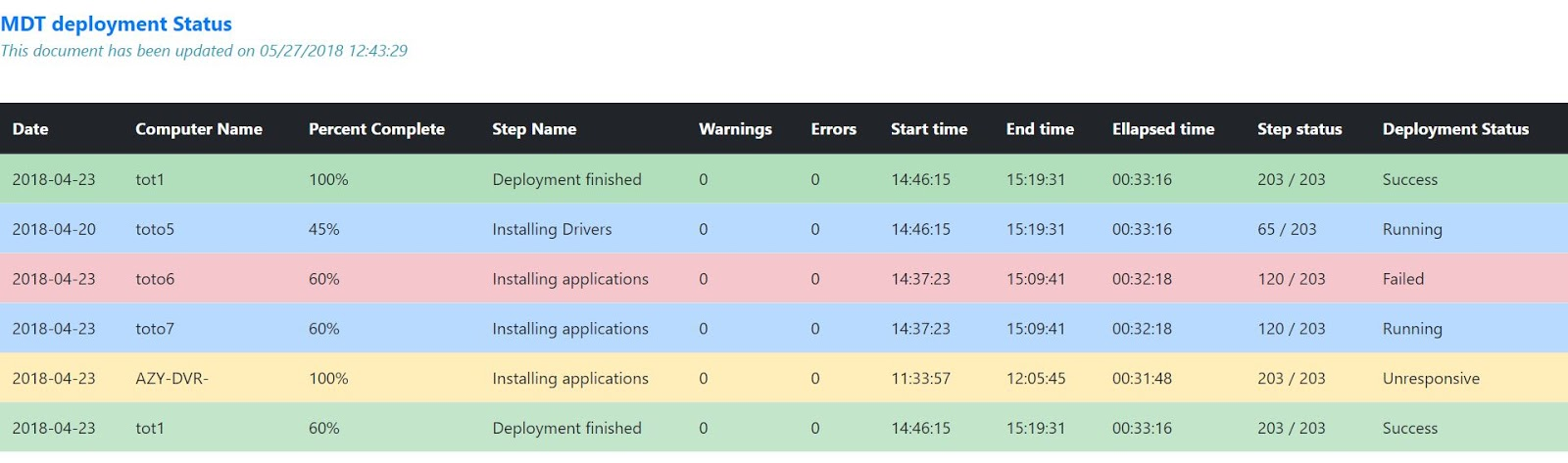 MDT Monitoring - MDT Web report with CSS - Syst & Deploy