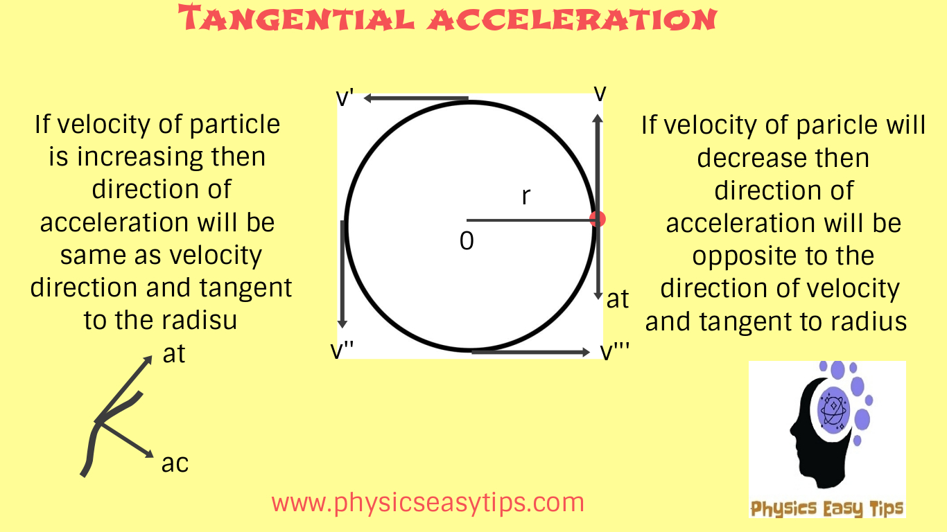 Tangential And Radial Acceleration Equations