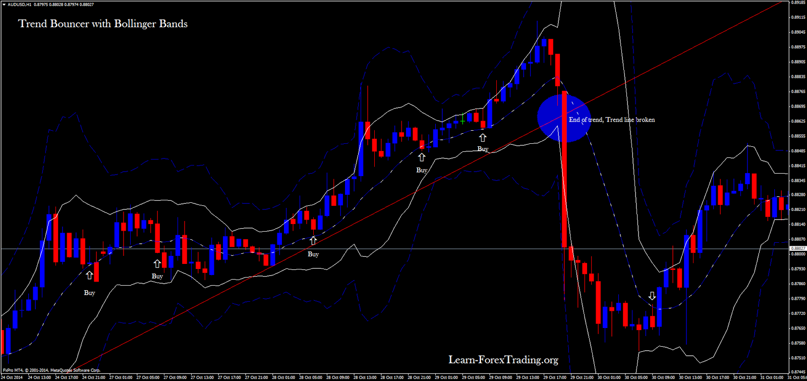Trend bouncer .with bollinger bands