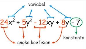 Latihan UNBK Matematika Materi Aljabar