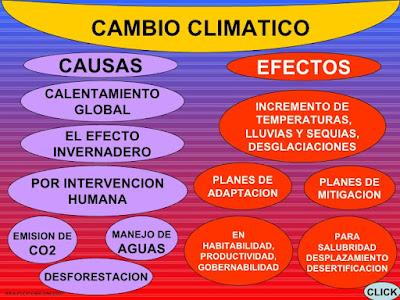 consecuencias delcambio climático
