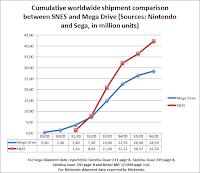 Evolución de ventas SNES vs Mega Drive a nivel mundial