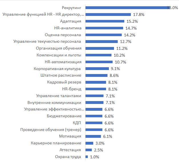 Функционал читателей телеграм канала HR-аналитики (результаты опроса)
