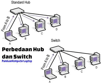 Dalam perangkat jaringan komputer ada istilah yang dikenal dengan hub dan switch Perbedaan Hub dan Switch dalam Jaringan Komputer