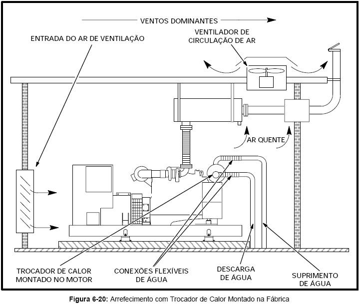 Bombeiroswaldo: Arrefecimento em Multi-circuitos do Motor