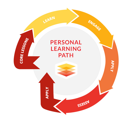 personal learning managemet Personal learning goals personal learning goals are the behaviours, knowledge or understandings that students identify as important to their own learning.