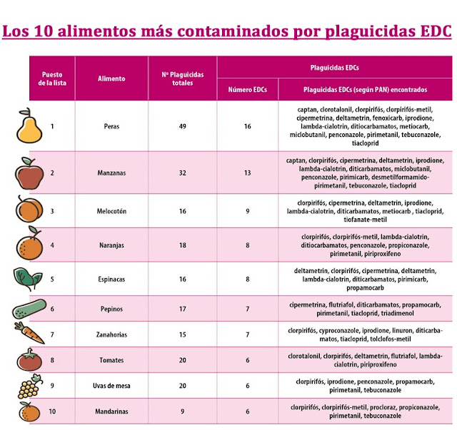 Los 10 alimentos mas contaminados por plaguicidas EDC