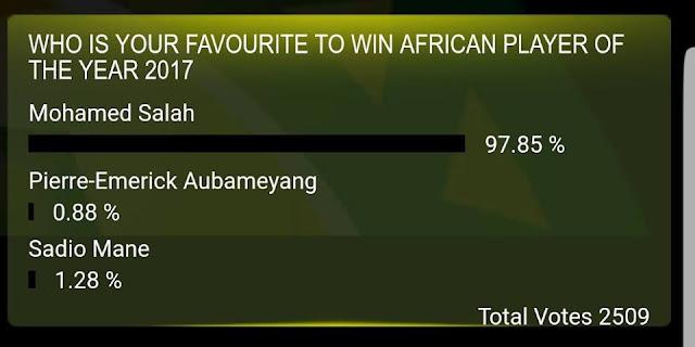 اكتساح محمد صلاح فى تصويت الكاف لجائزة أفضل لاعب فى أفريقيا