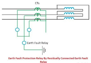 Earth fault relay connection diagram diy enthusiasts wiring diagrams earth fault protection relay by residually connected earth fault relay rh onecircuitideas blogspot com earth leakage relay connection diagram restricted asfbconference2016 Image collections